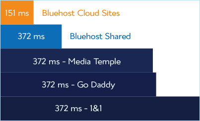 bluehost-graph-faster